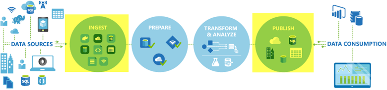 Azure Data Factory Workflow