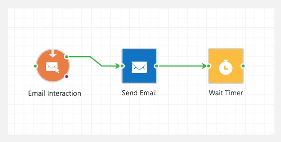 Campaign Automation Series